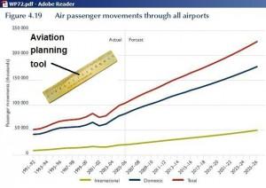 air travel increase