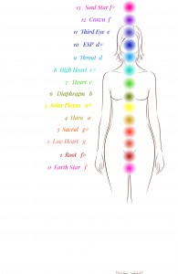 12 chromatic chakras